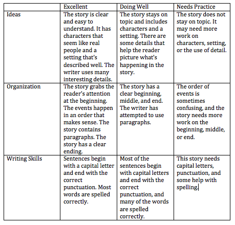 narrative essay rubric grade 8 Ccssela-literacyw83b use narrative techniques, such (editing for conventions should demonstrate command of language standards 1-3 up to and including grade 8.