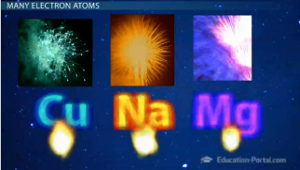 Elements Atomic Spectra