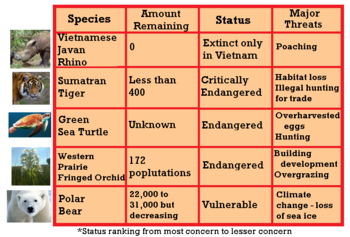 an analysis of the causes of the endangered species Ing that a strictly geographic analysis might result in a among causes of species endangerment number of species endangered by cause.