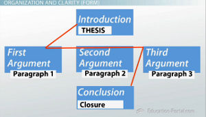 Components of an essay