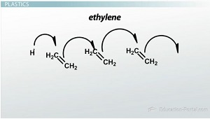 Ethylene Forms Polymer
