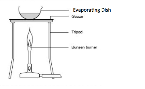 evaporating dish  definition  amp  functions   video  amp  lesson    evaporating solutions setup