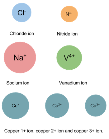 how to tell if cation or anion chemistry