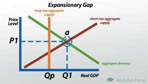 Expansionary Gap Illustration