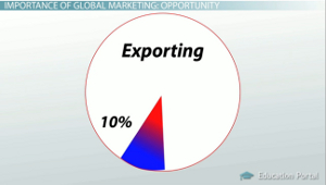 Exporting US Manufacturers Pie Chart