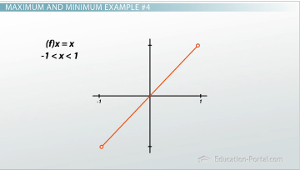 Extrema Graph Example 4