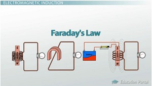 Faradays Law Experiments