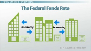 Federal Funds Rate Borrowing