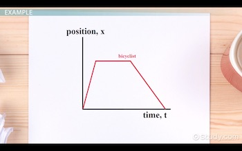 final position time graph for example