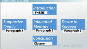 elements of a multi paragraph essay The multi paragraph essay, the elements of an excellent essay title introduction thesis statement body paragraph 1 3 conclusion introduction also called the.