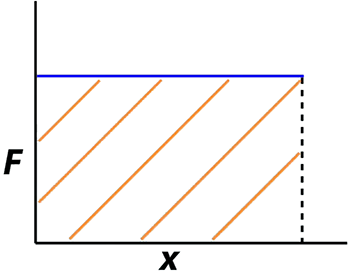 Force Displacement Graph