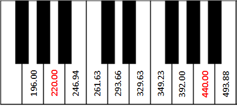 Piano keyboard with frequency numbers