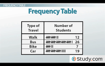 example of a frequency table