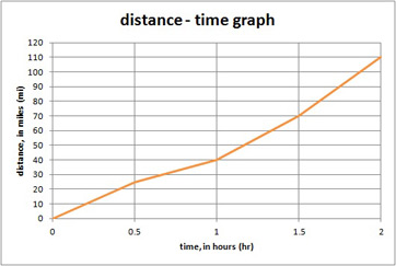 Worksheets Calculating Average Speed Worksheet quiz worksheet calculating average speed study com 1 a truck travels between two cities according to the distance time graph shown below what is trucks for first hour