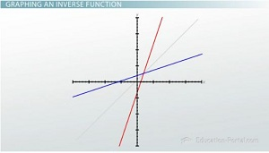 Graphing Inverse Function Graph