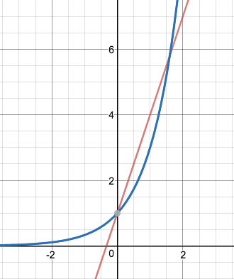 Comparing Linear & Exponential Functions | Study.com