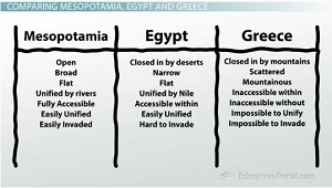 essay comparing and contrasting mesopotamia and egypt Compare and contrast: mesopotamia and egypt essays: over 180,000 compare and contrast: mesopotamia and egypt essays, compare and contrast: mesopotamia and egypt term papers, compare and contrast: mesopotamia and egypt research paper, book reports 184 990 essays, term and research papers available for.