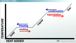 Phase Changes and Heating Curves - Video & Lesson Transcript ...