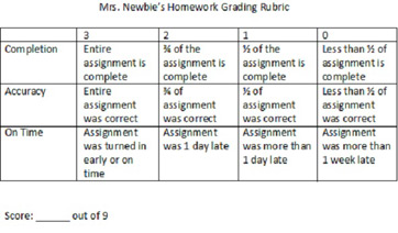 style analysis essay rubric Analysis may lack specific examples, obvious and basic mostly or documents similar to literary criticism essay rubric notes on trimble's writing with style.