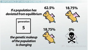 If Population Deviates from Equilibrium, Genetics Have Changed