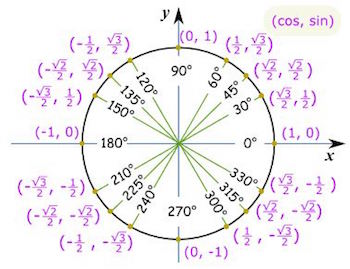 Printables Reference Angle Worksheet reference angles the unit circle video lesson transcript circle