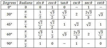 Trig chart values sin cos tan angles values table sin for Trigonometric ratios table 0 360