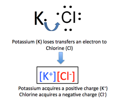 What is Potassium Chloride? - Uses, Formula & Side Effects