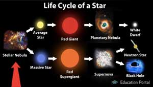 Red Giant Star Life Cycle | www.pixshark.com - Images ...
