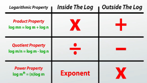 Log Properties Table