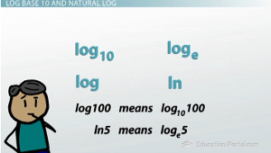 log10 and natural log