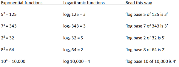 Worksheets Logarithmic Functions Worksheet logarithmic function definition examples video lesson logschartresized