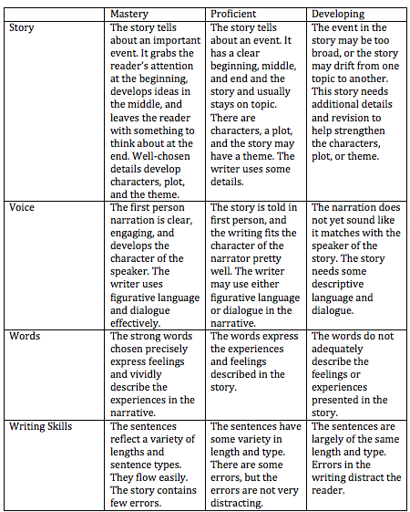 Personal narrative essay rubric 5th grade