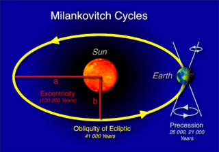 Together, These Factors Make Up Milankovich Cycles