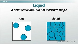 Molecules Liquid Gas