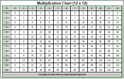 Number Names Worksheets : times tables up to 12 ~ Free Printable ...
