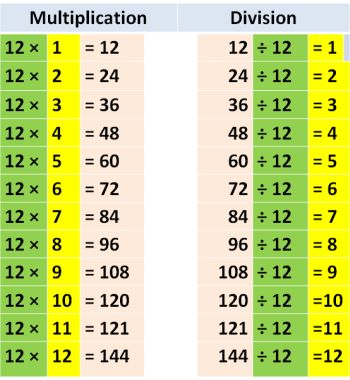 division 12 division tables free math worksheets for