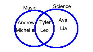 What Are Venn Diagrams in Math? - History, Types & Examples ...