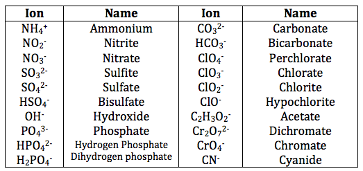 Rules for Naming Ionic Compounds Video Lesson Transcript – Formulas with Polyatomic Ions Worksheet