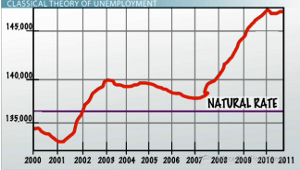 Natural Rate Unemployment Graph
