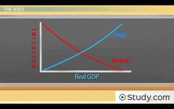 graph showing axes of inflation and gdp