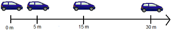 car with non-uniform motion
