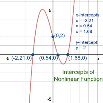 Determining Intercepts for Nonlinear Functions | Study.com