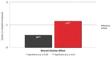 Overall New York City Charter School Performance compared to Traditional Public Schools