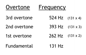 overtone frequencies