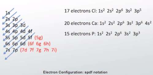 Valence Electron: Definition, Configuration & Example - Video ...