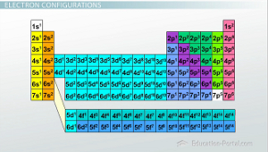 Quantum numbers winstudent periodic table electron configurations urtaz Images