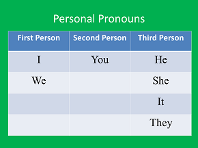 What pronoun i shoulnt use for formal essay