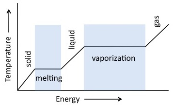 Graph showing the change of temperature with added energy in water