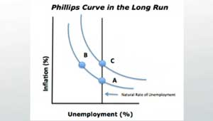 Phillips Curve Graph