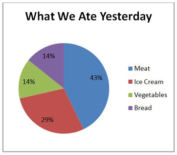 What is a Pie Chart? - Definition & Examples - Video & Lesson ...